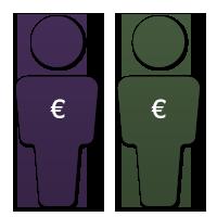 Kundenspezifische Preise